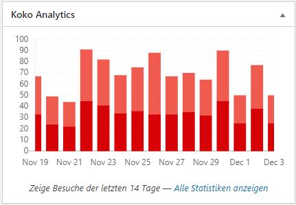Koko Analytics Dashboard
