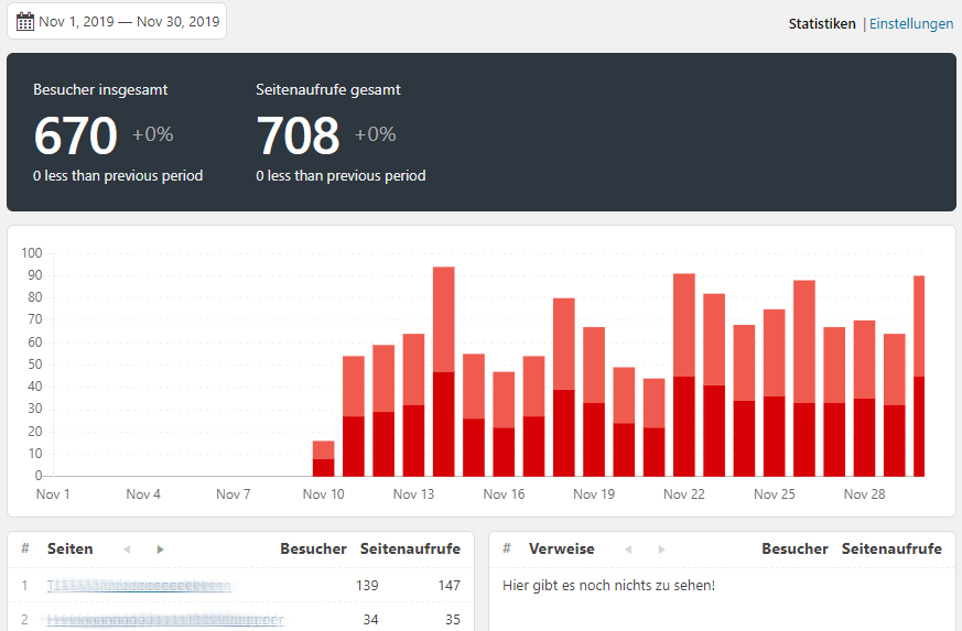 Koko Analytics Monthly